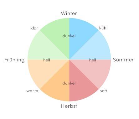 Warum Die Farbtypen Haufig Verwechselt Werden
